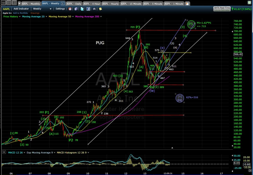 PUG AAPL weekly chart MD 4-24-14