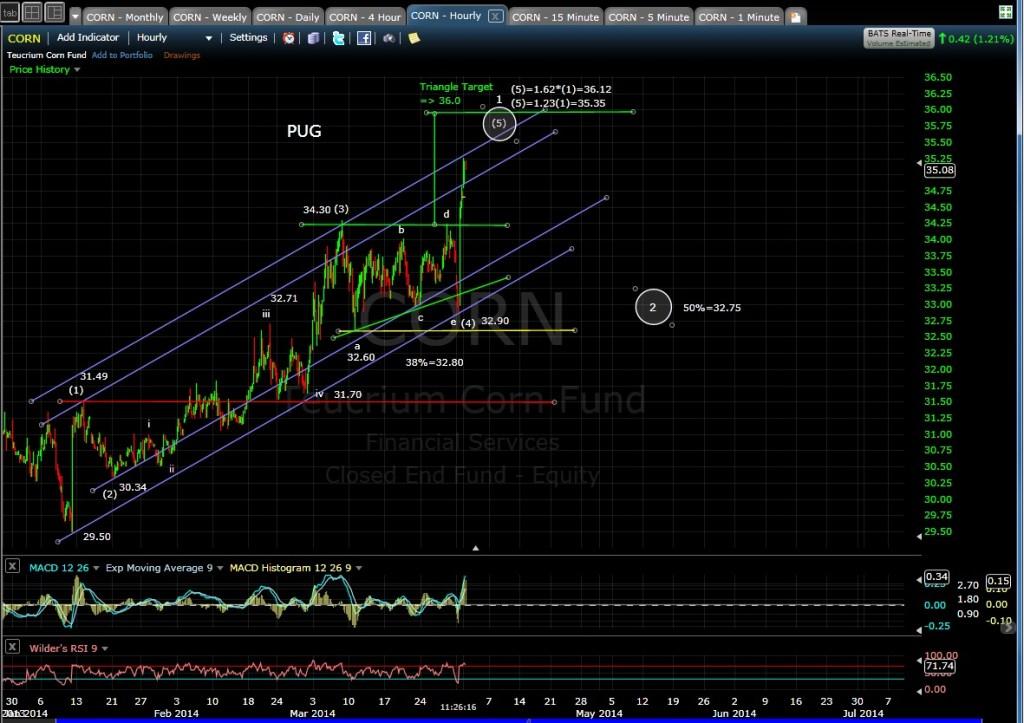 PUG CORN 60-min Chart MD 4-1-14