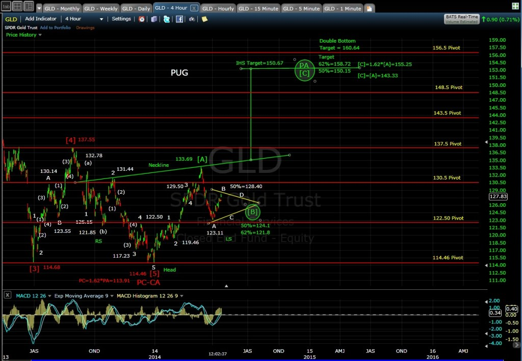 PUG GLD 4-hr chart MD 4-14-14