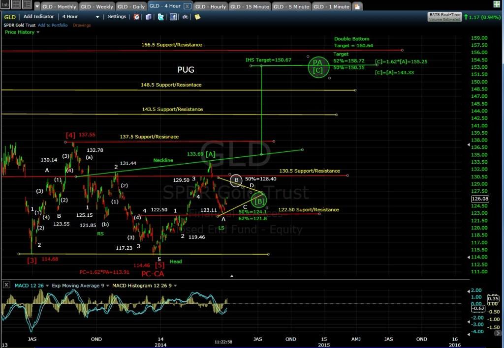 PUG GLD 4-hr chart MD 4-8-14