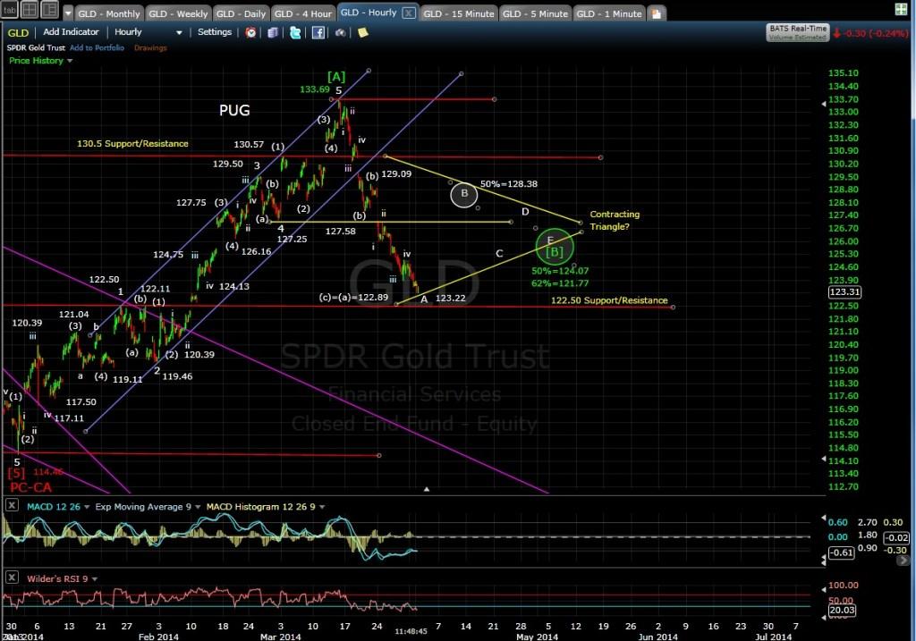 PUG GLD 60-min chart MD 4-1-14