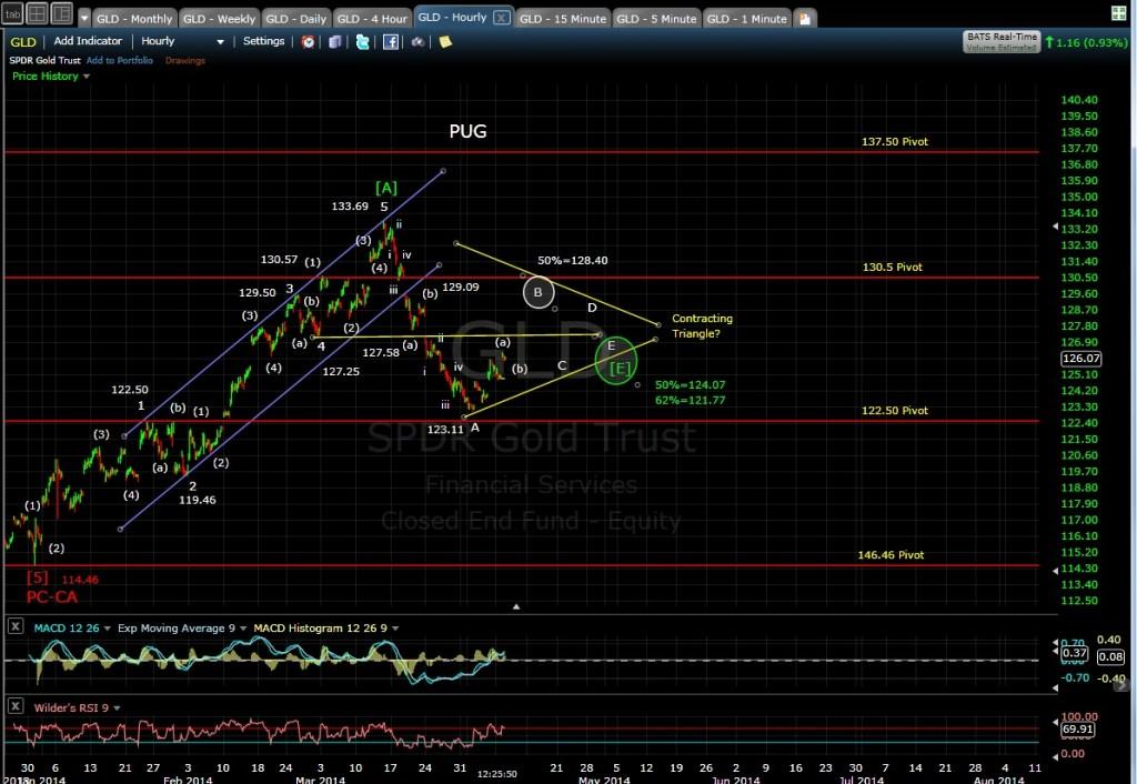 PUG GLD 60-min chart MD 4-8-14