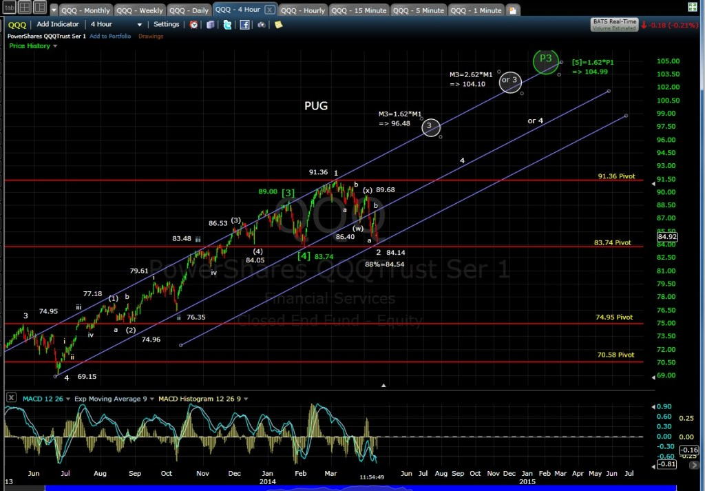 PUG QQQ 4-hr chart MD 4-11-14