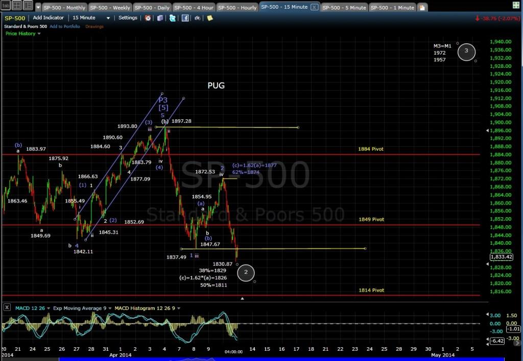PUG SP-500 15-min chart EOD 4-10-14