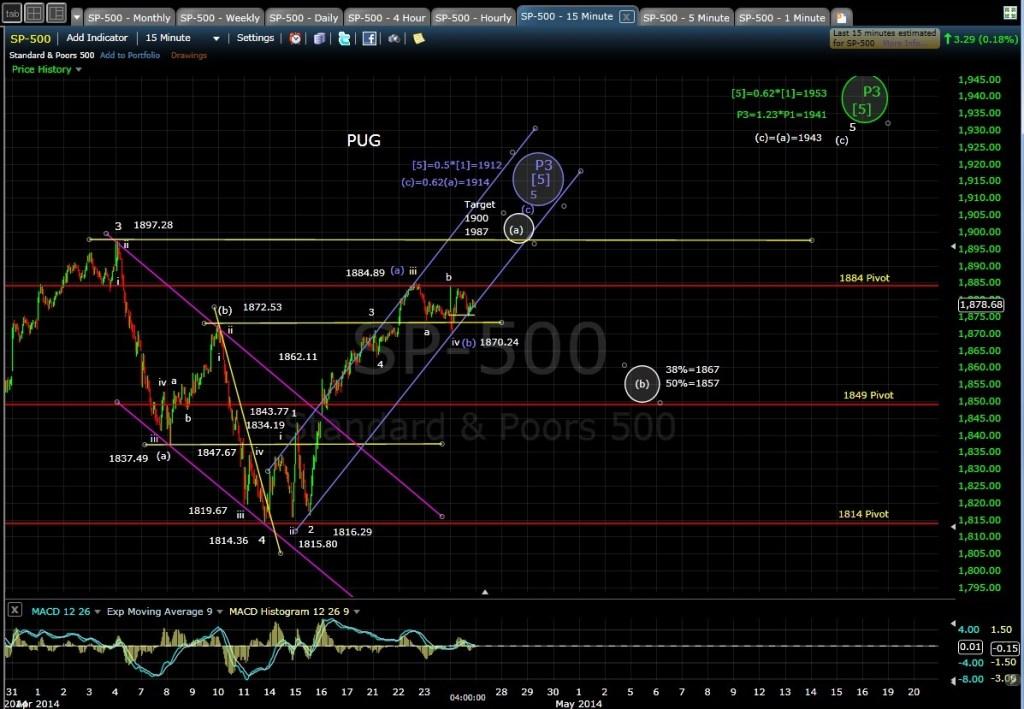 PUG SP-500 15-min chart EOD 4-24-14