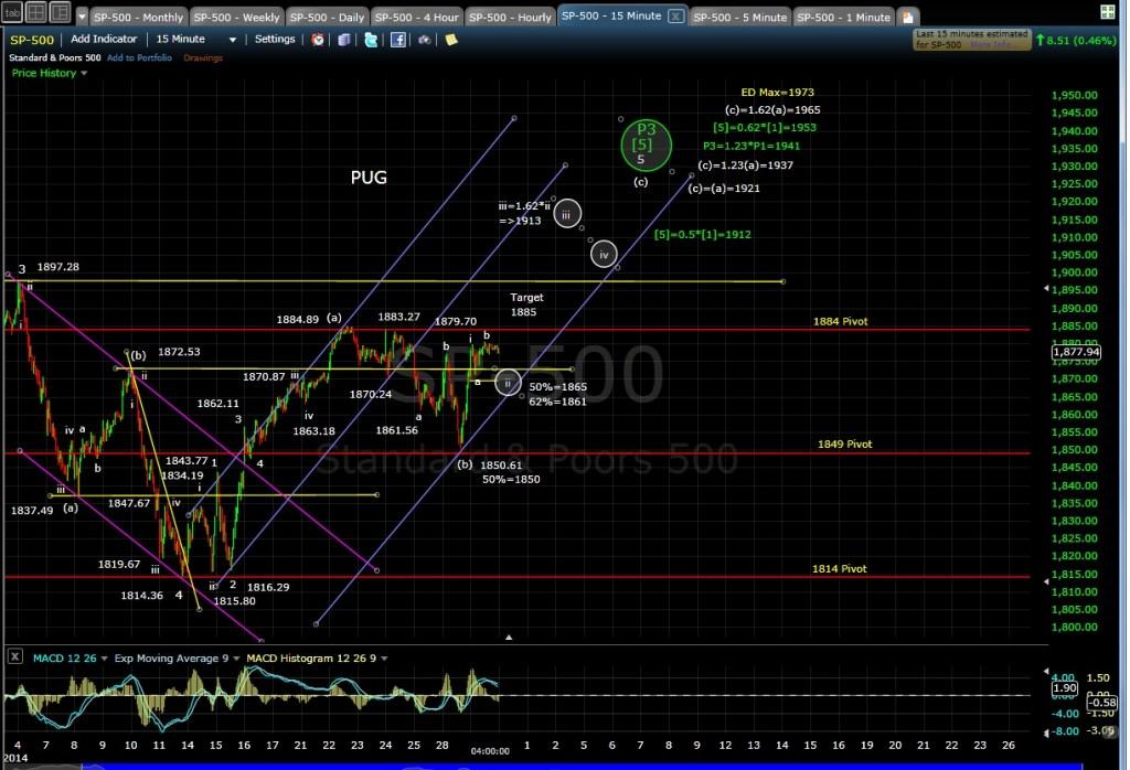 PUG SP-500 15-min chart EOD 4-29-14