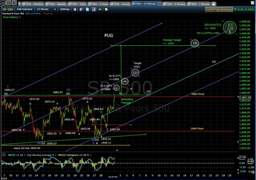 PUG SP-500 15-min chart MD 4-1-14