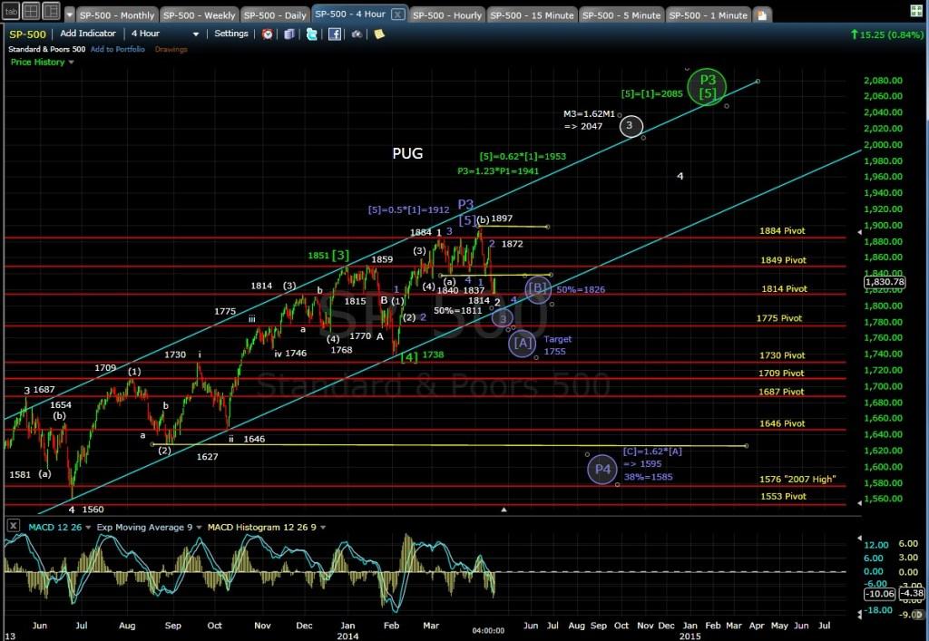 PUG SP-500 4-hr chart EOD 4-14-14