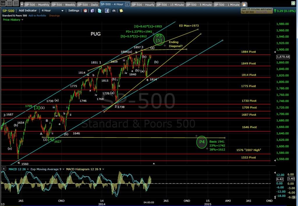 PUG SP-500 4-hr chart EOD 4-24-14