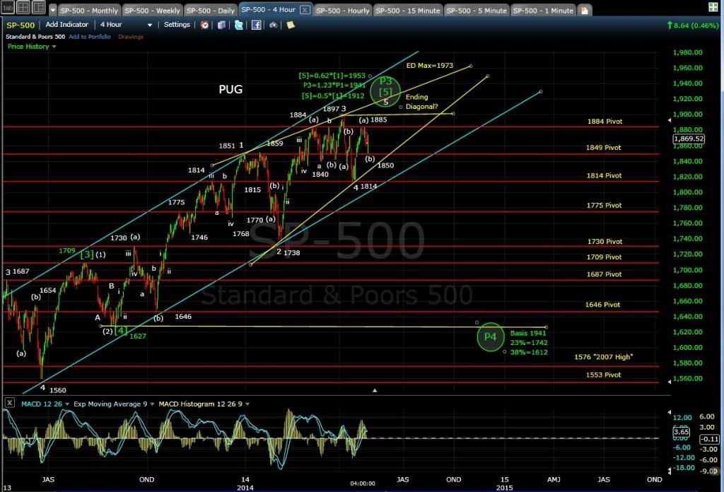 PUG SP-500 4-hr chart EOD 4-28-14