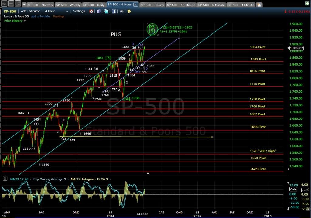 PUG SP-500 4-hr chart EOD 4-3-14