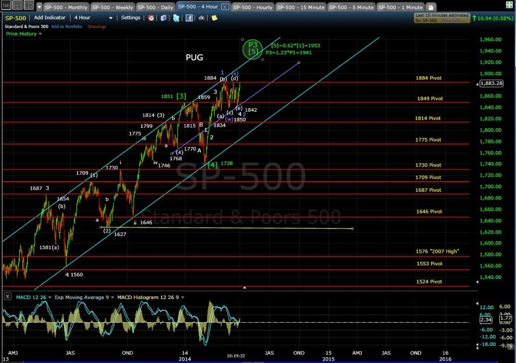 PUG SP-500 4-hr chart MD 4-1-14