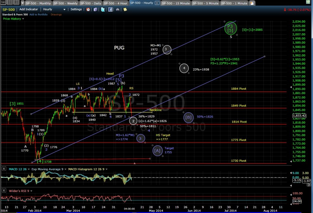 PUG SP-500 60-min chart EOD 4-10-14