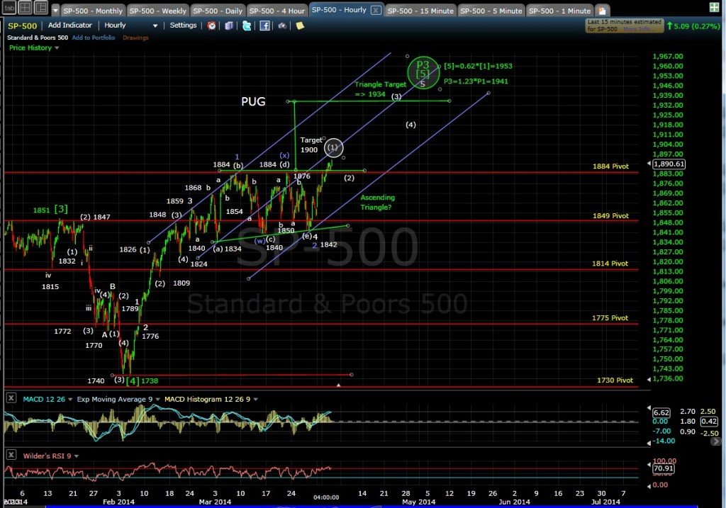 PUG SP-500 60-min chart EOD 4-2-14