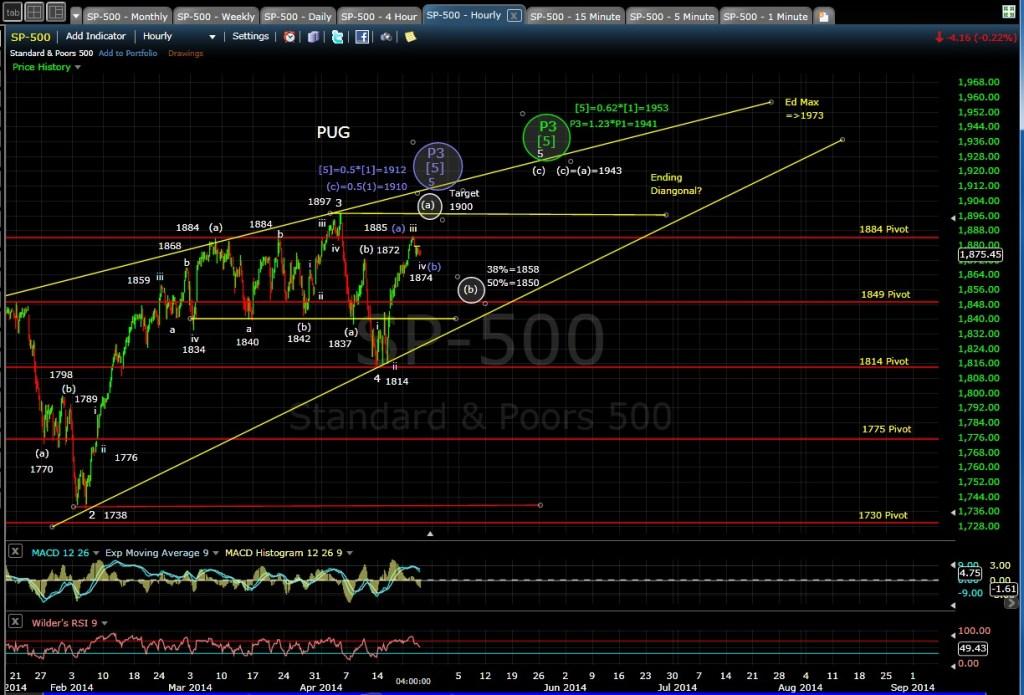 PUG SP-500 60-min chart EOD 4-23-14