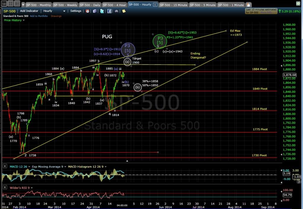 PUG SP-500 60-min chart EOD 4-24-14
