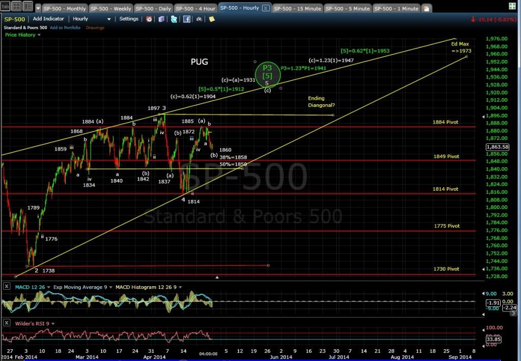 PUG SP-500 60-min chart EOD 4-25-14