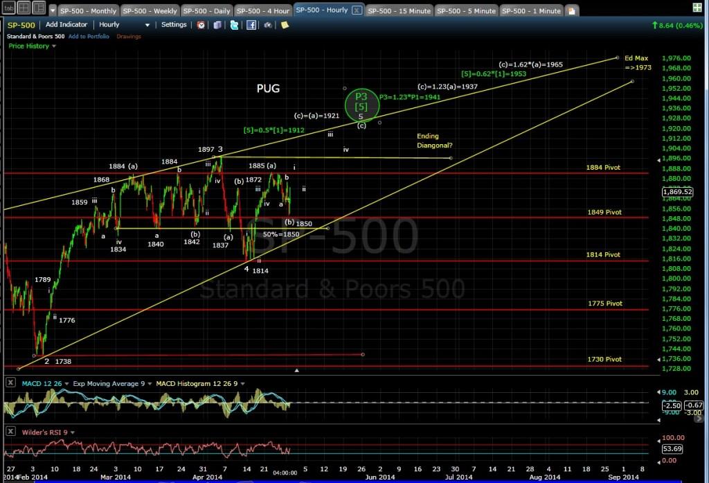 PUG SP-500 60-min chart EOD 4-28-14