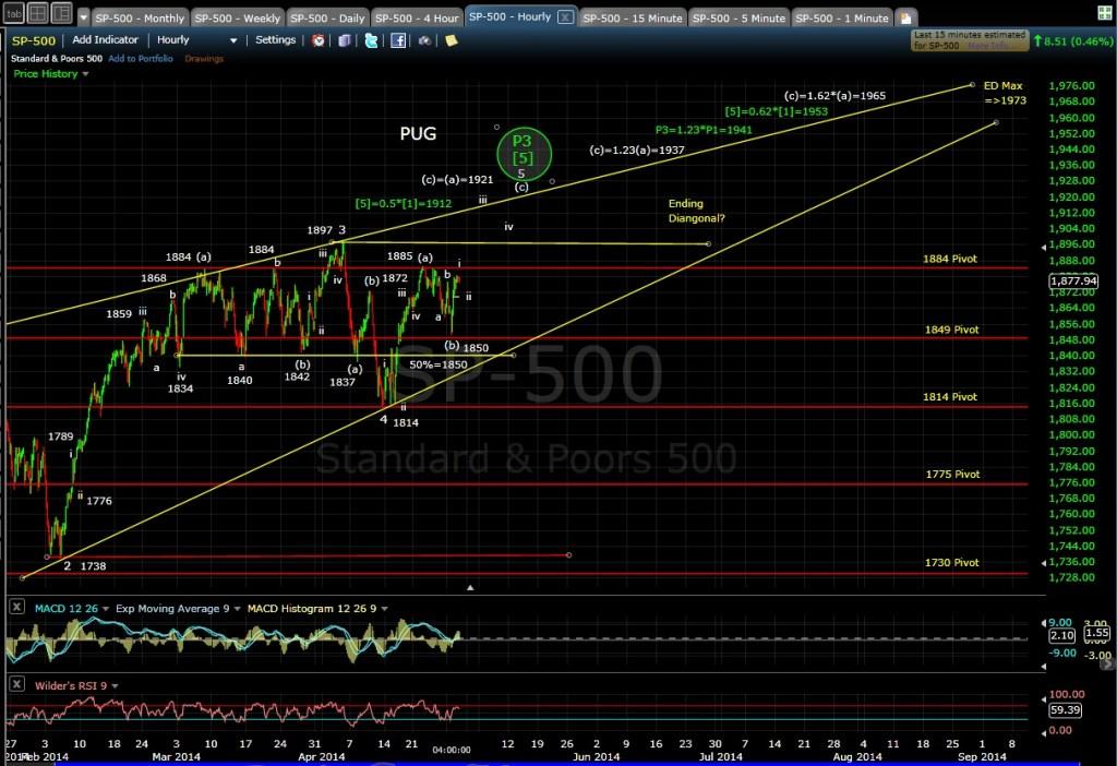 PUG SP-500 60-min chart EOD 4-29-14