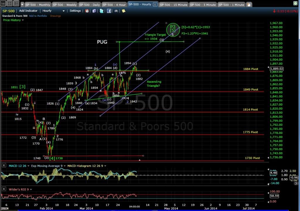 PUG SP-500 60-min chart EOD 4-3-14