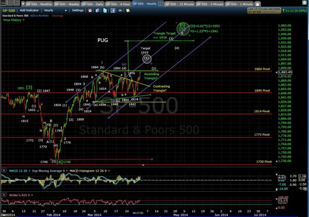 PUG SP-500 60-min chart MD 4-1-14
