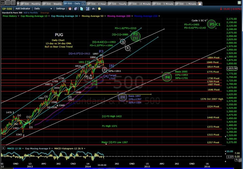 PUG SP-500 daily chart EOD 4-11-14