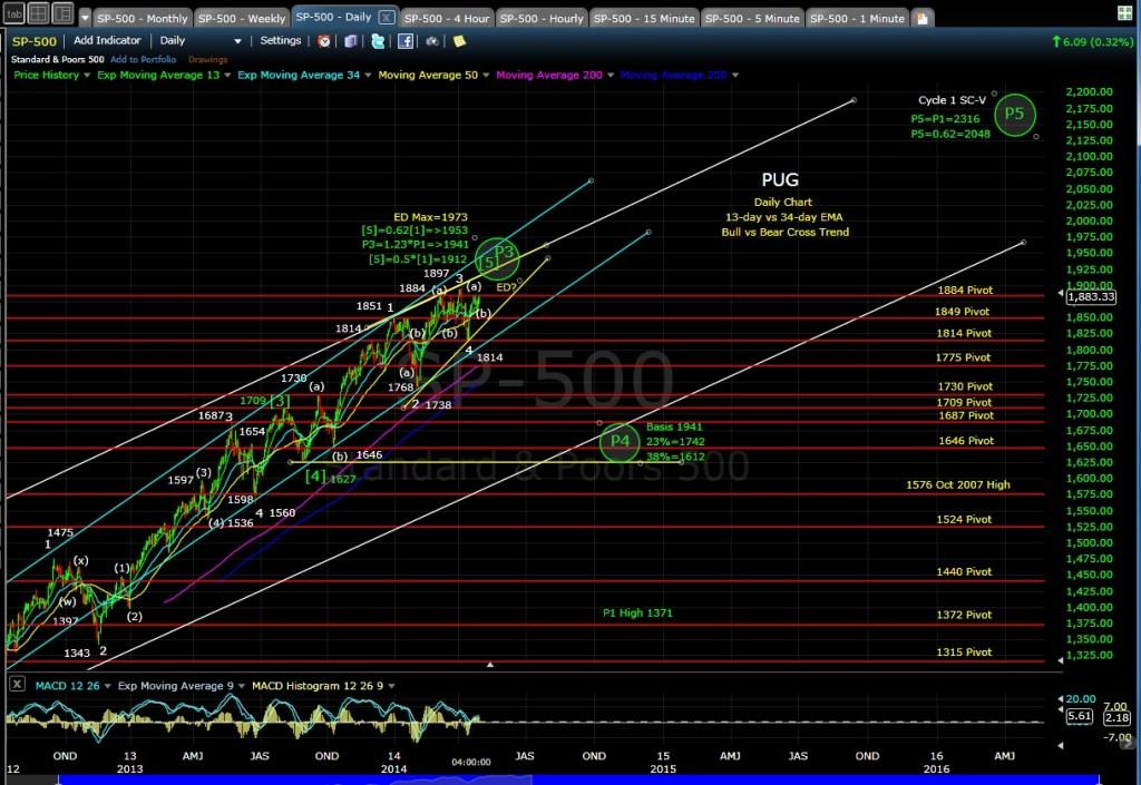 PUG SP-500 daily chart EOD 4-30-14