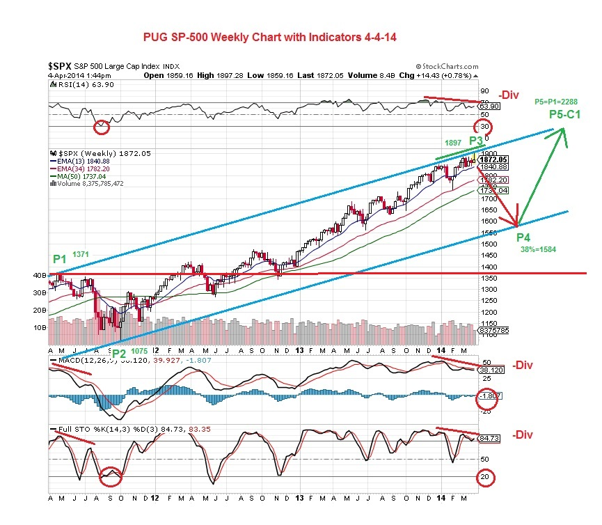 PUG SP500 Weekly Chart with Indicators 4-4-14