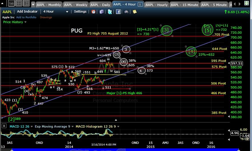 PUG AAPL 4-hr chart EOD 5-16-14