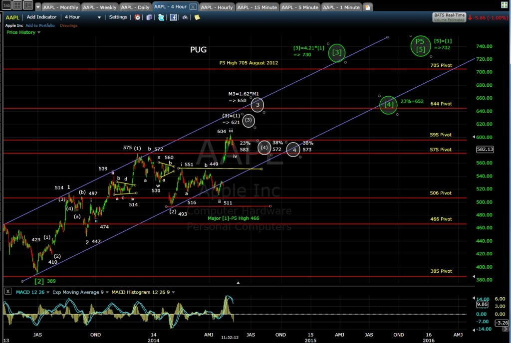 PUG AAPL 4-hr chart MD 5-9-14