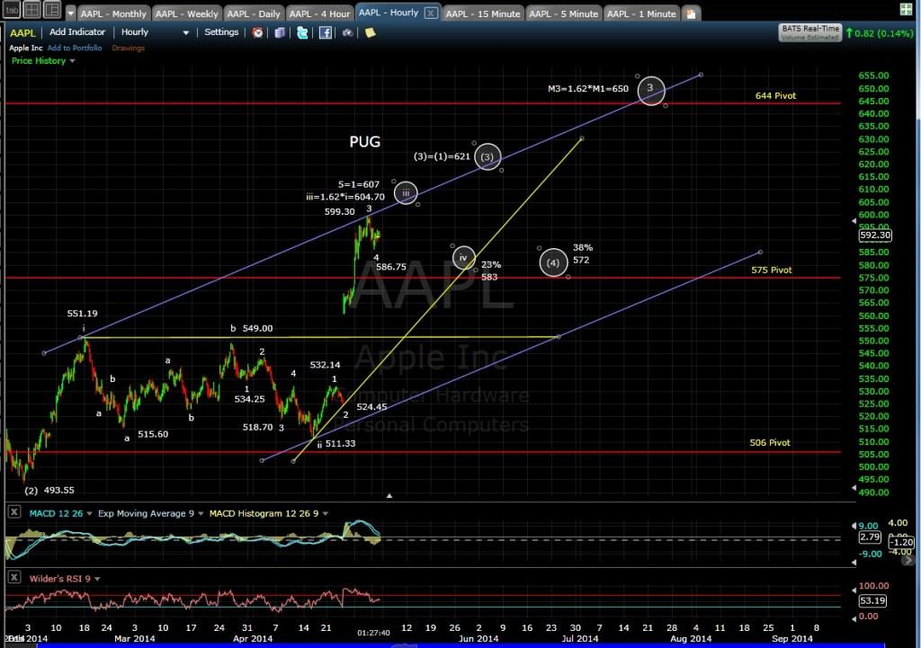 PUG AAPL 60-min chart MD 5-2-14