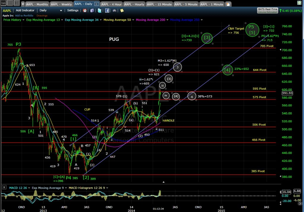 PUG AAPL daily chart MD 5-2-14