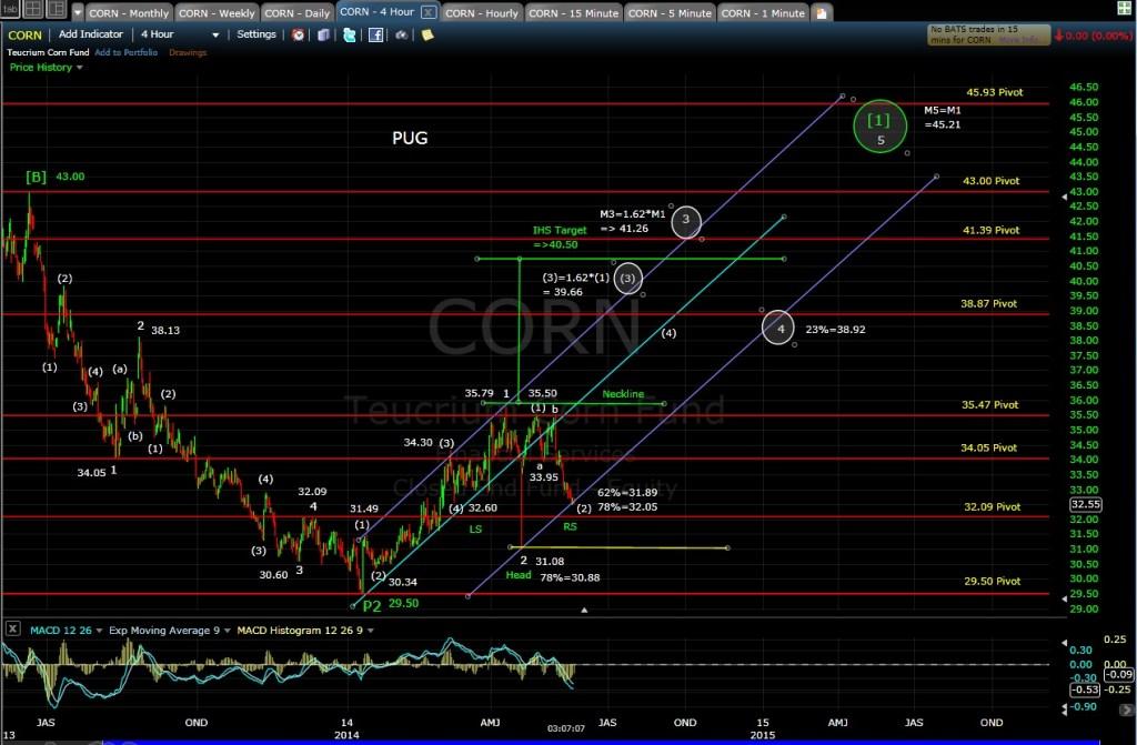 PUG CORN 4-hr chart MD 5-21-14