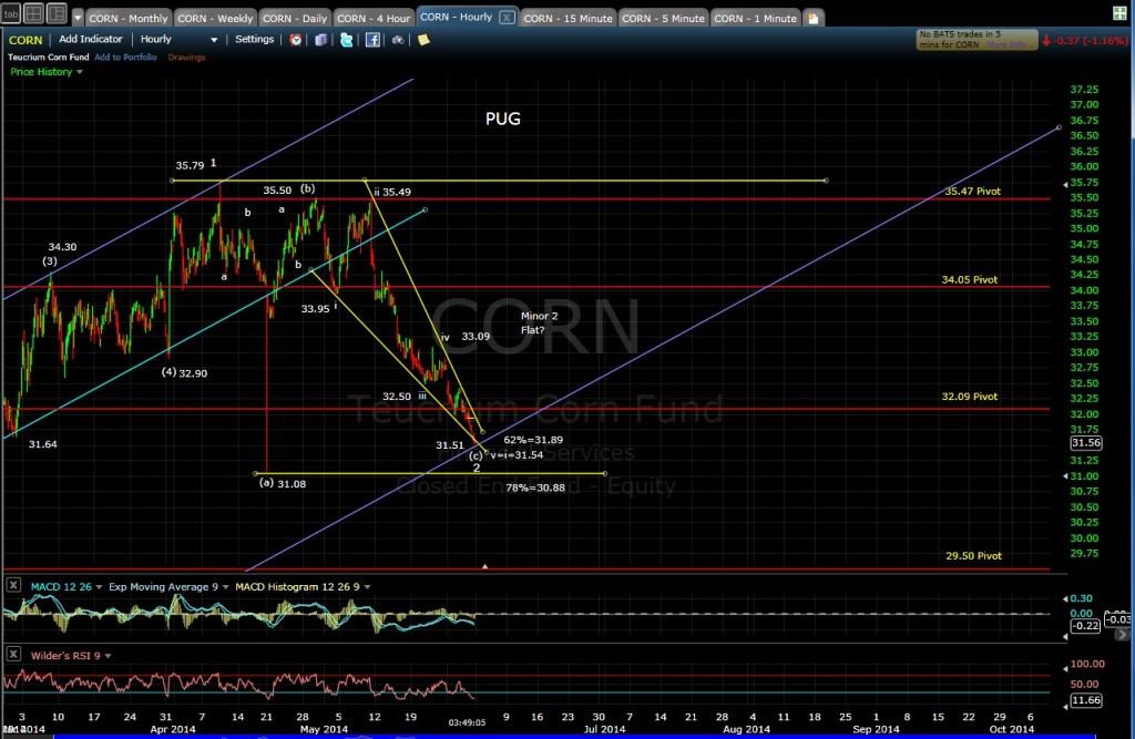 PUG CORN 60-min chart EOD 5-30-14