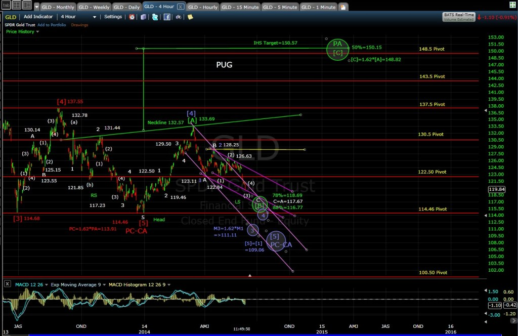 PUG GLD 4-hr chart MD 5-30-14