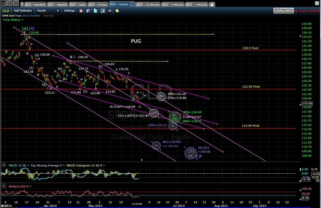 PUG GLD 60-min chart MD 5-30-14