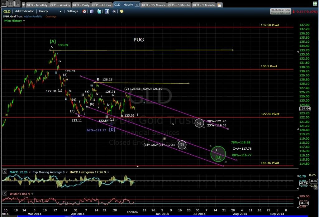 PUG GLD 60-min chart MD 5-9-14