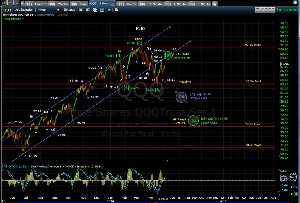 PUG QQQ 4-hr chart MD 5-1-14