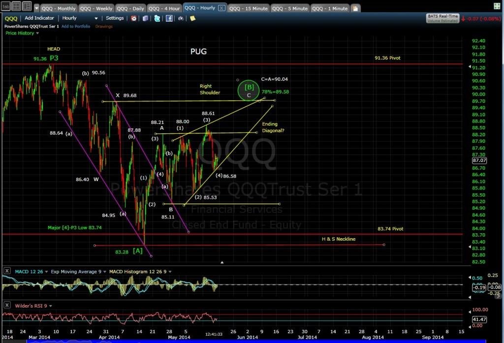 PUG QQQ 60-min chart 5-16-14