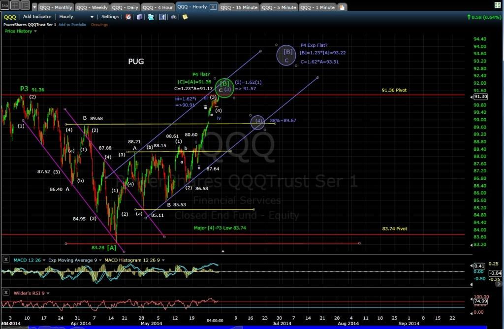 PUG QQQ 60-min chart EOD 5-29-14