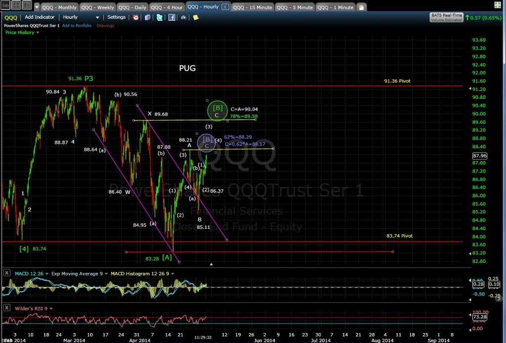 PUG QQQ 60-min chart MD 5-1-14