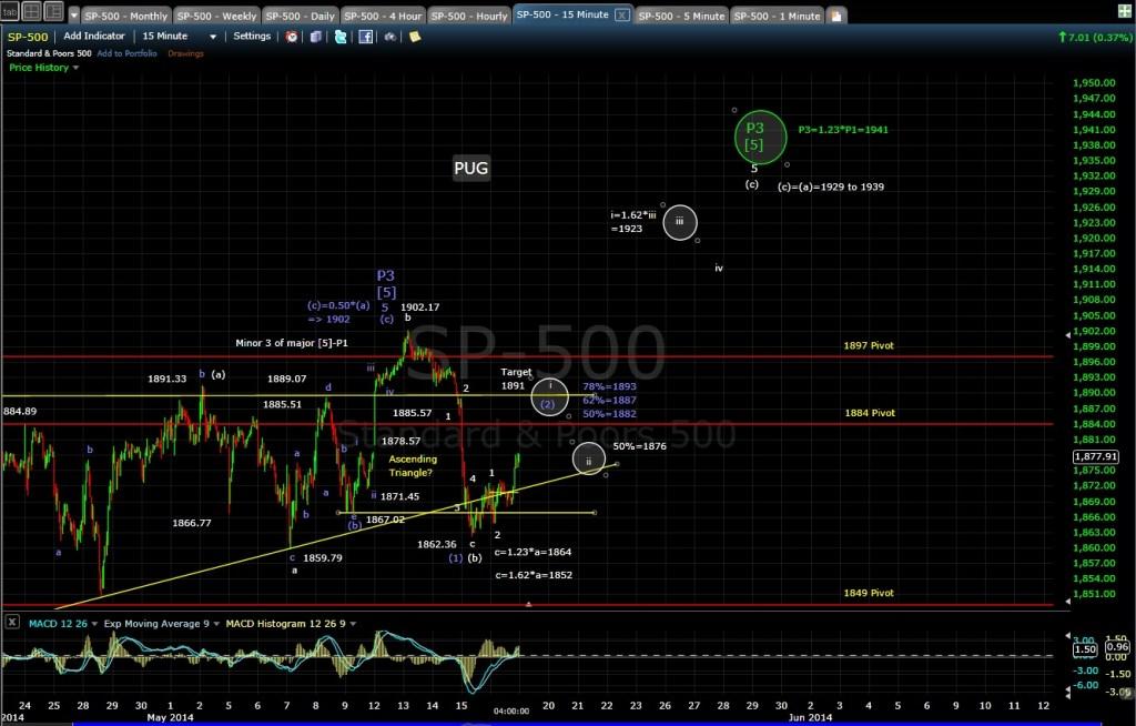 PUG SP-500 15-min chart 5-16-14