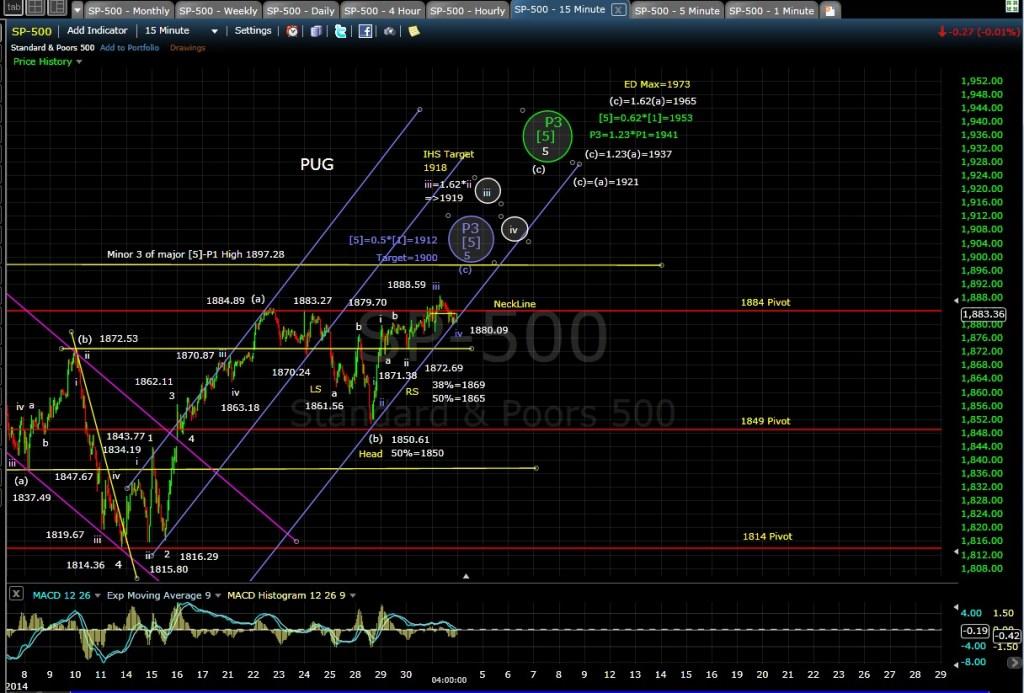 PUG SP-500 15-min chart EOD 5-1-14