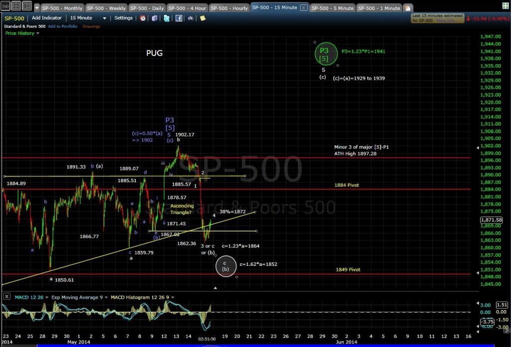 PUG SP-500 15-min chart EOD 5-15-14