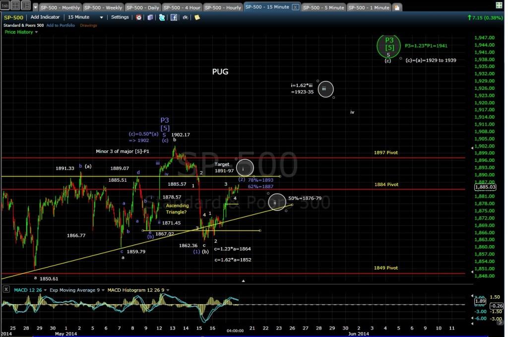 PUG SP-500 15-min chart EOD 5-19-14