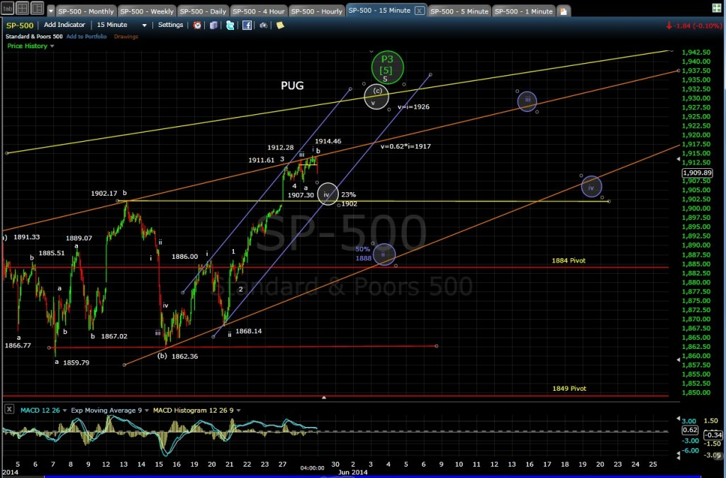 PUG SP-500 15-min chart EOD 5-28-14