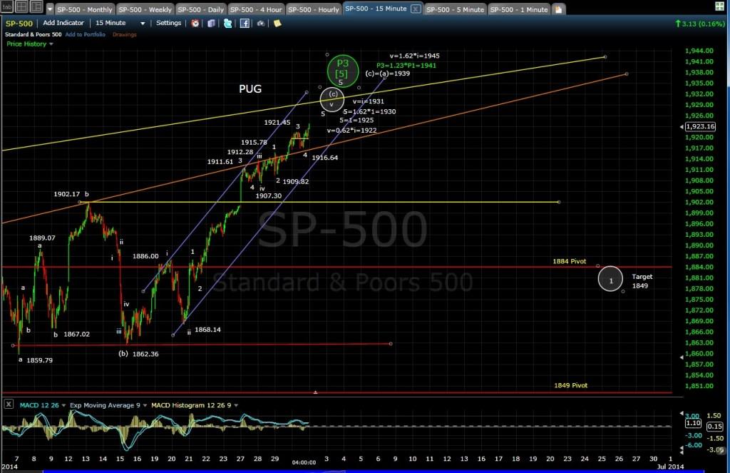 PUG SP-500 15-min chart EOD 5-30-14