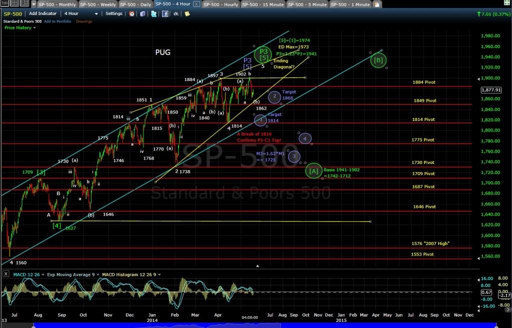 PUG SP-500 4-hr chart 5-16-14