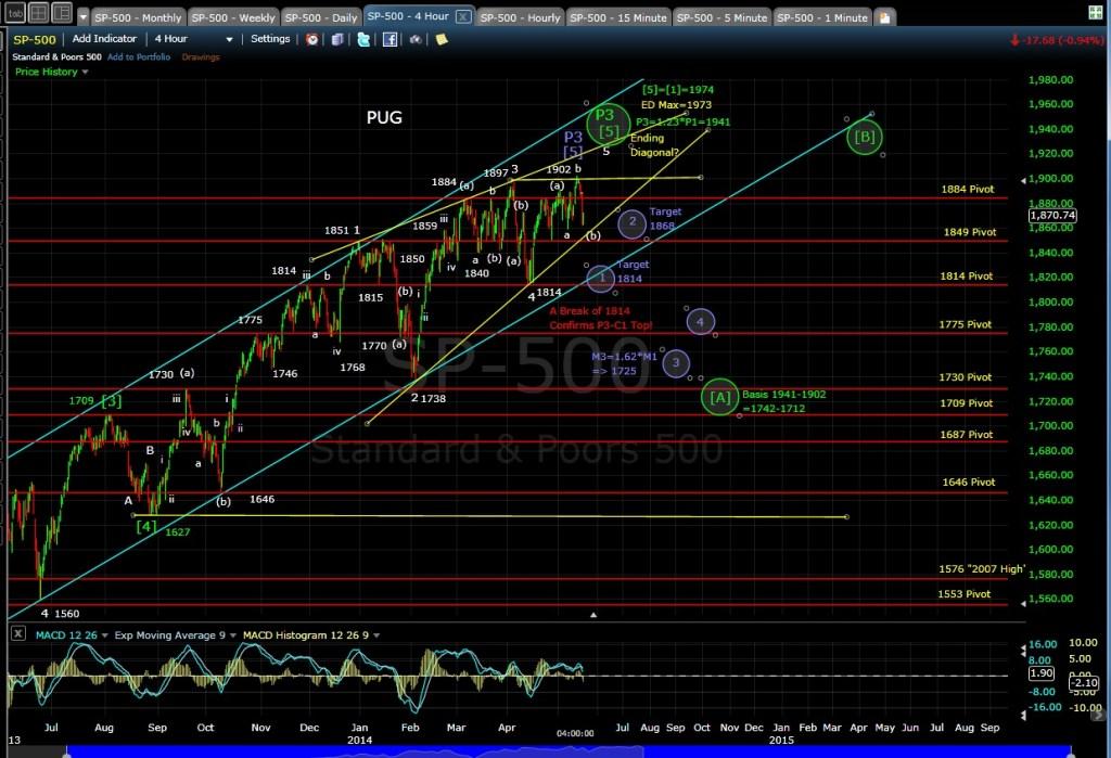PUG SP-500 4-hr chart EOD 5-15-14