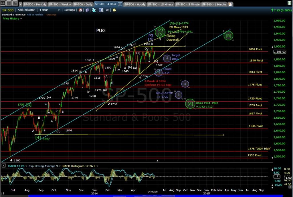 PUG SP-500 4-hr chart EOD 5-19-14